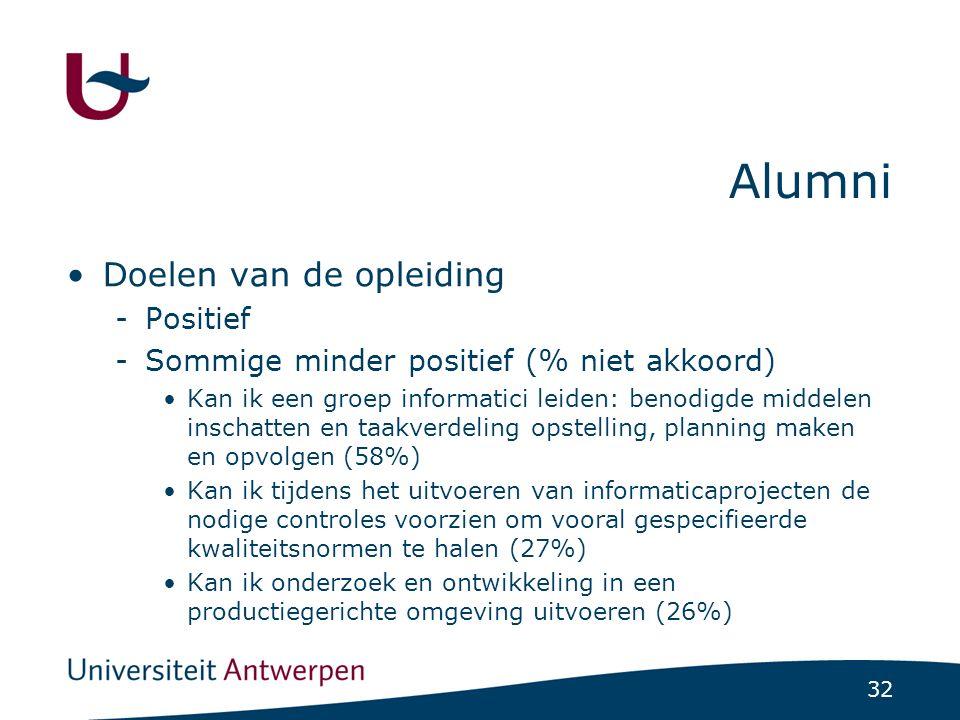 32 Alumni Doelen van de opleiding -Positief -Sommige minder positief (% niet akkoord) Kan ik een groep informatici leiden: benodigde middelen inschatten en taakverdeling opstelling, planning maken en opvolgen (58%) Kan ik tijdens het uitvoeren van informaticaprojecten de nodige controles voorzien om vooral gespecifieerde kwaliteitsnormen te halen (27%) Kan ik onderzoek en ontwikkeling in een productiegerichte omgeving uitvoeren (26%)
