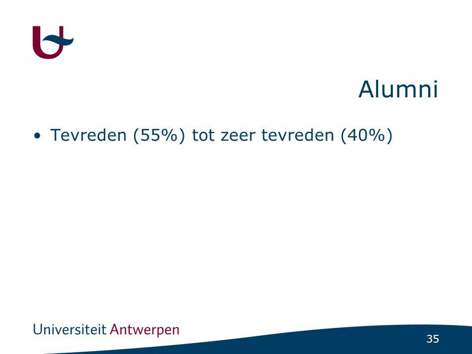35 Alumni Tevreden (55%) tot zeer tevreden (40%)
