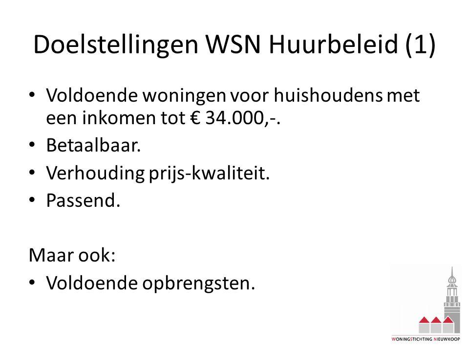 Doelstellingen WSN Huurbeleid (1) Voldoende woningen voor huishoudens met een inkomen tot € 34.000,-. Betaalbaar. Verhouding prijs-kwaliteit. Passend.