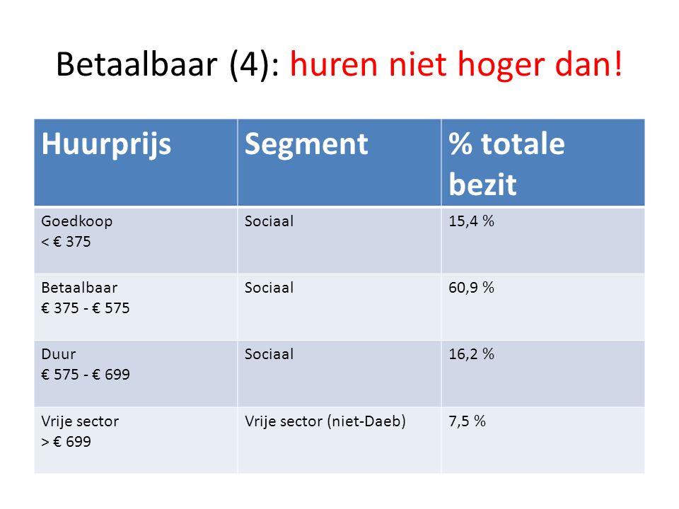 Betaalbaar (4): huren niet hoger dan! HuurprijsSegment% totale bezit Goedkoop < € 375 Sociaal15,4 % Betaalbaar € 375 - € 575 Sociaal60,9 % Duur € 575