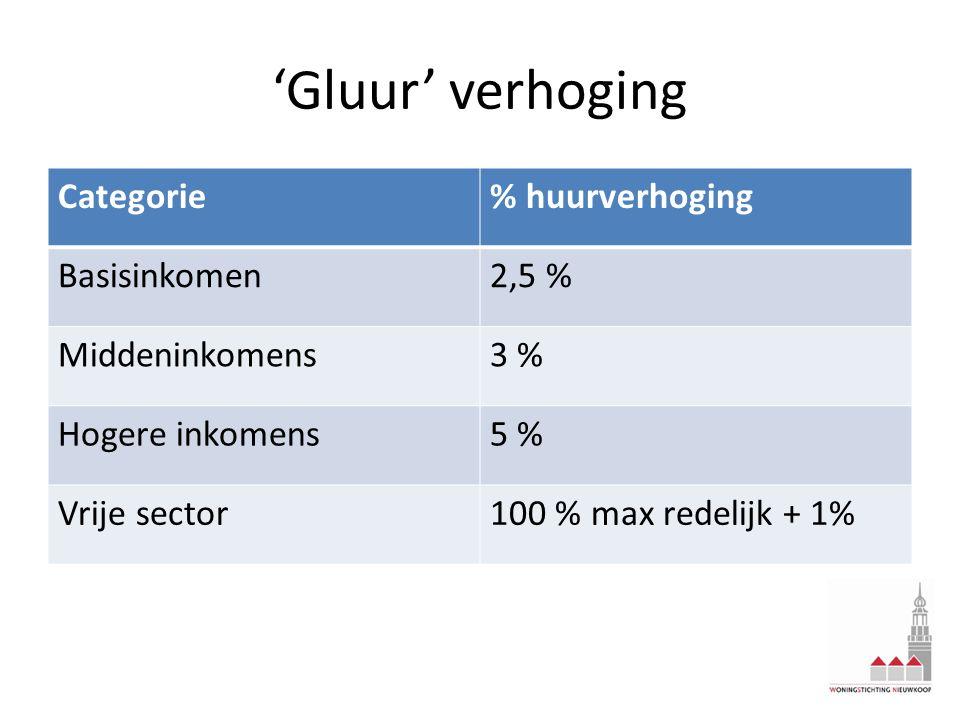 'Gluur' verhoging Categorie% huurverhoging Basisinkomen2,5 % Middeninkomens3 % Hogere inkomens5 % Vrije sector100 % max redelijk + 1%