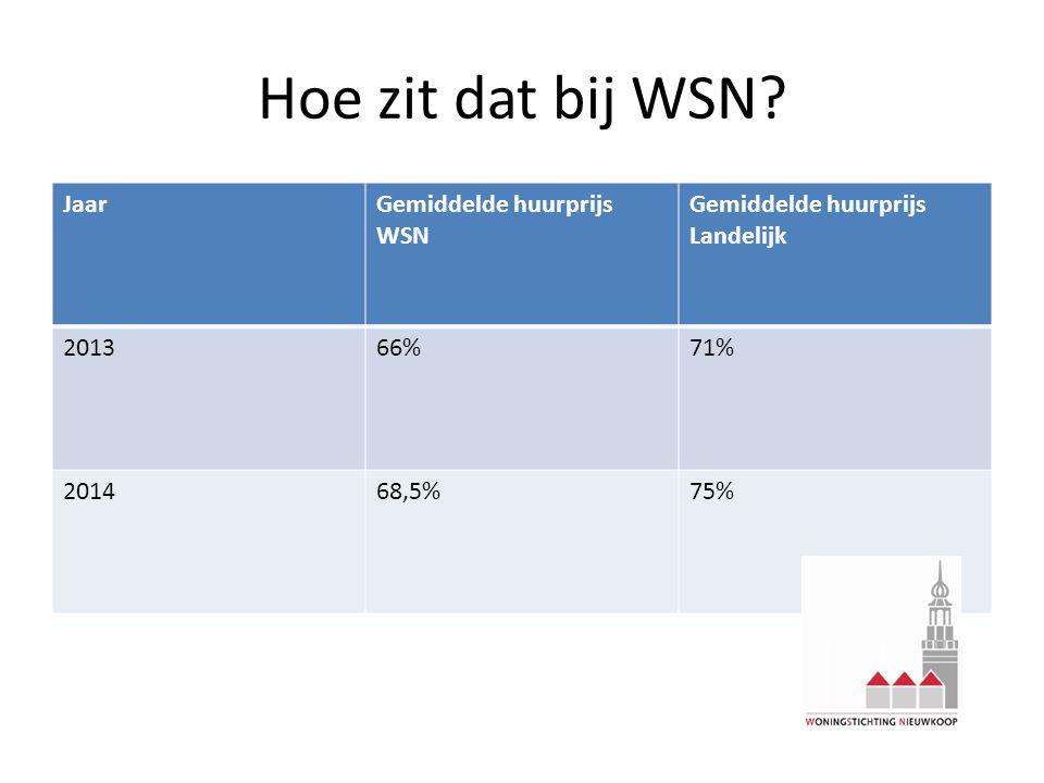Hoe zit dat bij WSN? JaarGemiddelde huurprijs WSN Gemiddelde huurprijs Landelijk 201366%71% 201468,5%75%