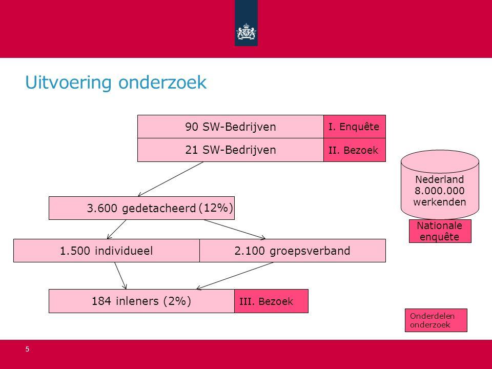 Uitvoering onderzoek 21 SW-Bedrijven 3.600 gedetacheerd 184 inleners (2%) 1.500 individueel2.100 groepsverband 90 SW-Bedrijven I.