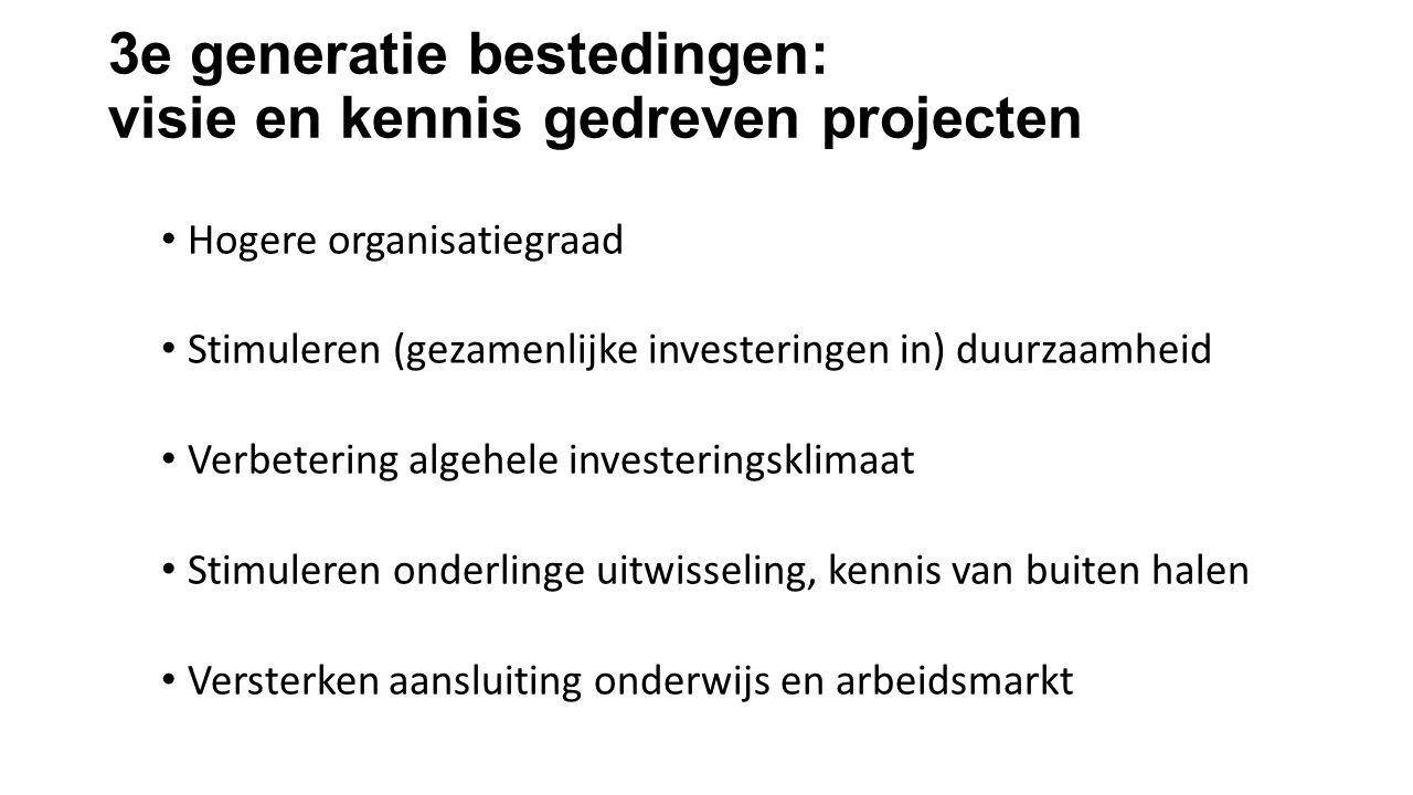 3e generatie bestedingen: visie en kennis gedreven projecten Hogere organisatiegraad Stimuleren (gezamenlijke investeringen in) duurzaamheid Verbeteri