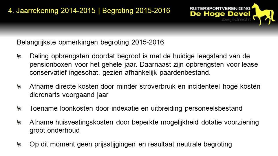 Belangrijkste opmerkingen begroting 2015-2016 Daling opbrengsten doordat begroot is met de huidige leegstand van de pensionboxen voor het gehele jaar.