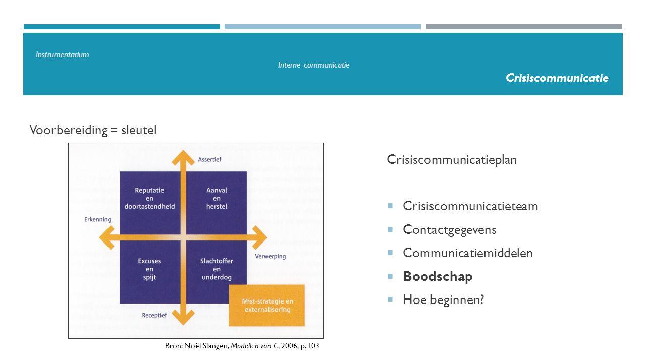 Voorbereiding = sleutel Bron: Noël Slangen, Modellen van C, 2006, p. 103 Crisiscommunicatieplan  Crisiscommunicatieteam  Contactgegevens  Communica