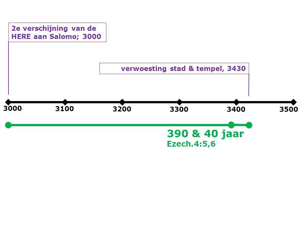 3000 3100 3200 330034003500 2e verschijning van de HERE aan Salomo; 3000 verwoesting stad & tempel, 3430 390 & 40 jaar Ezech.4:5,6