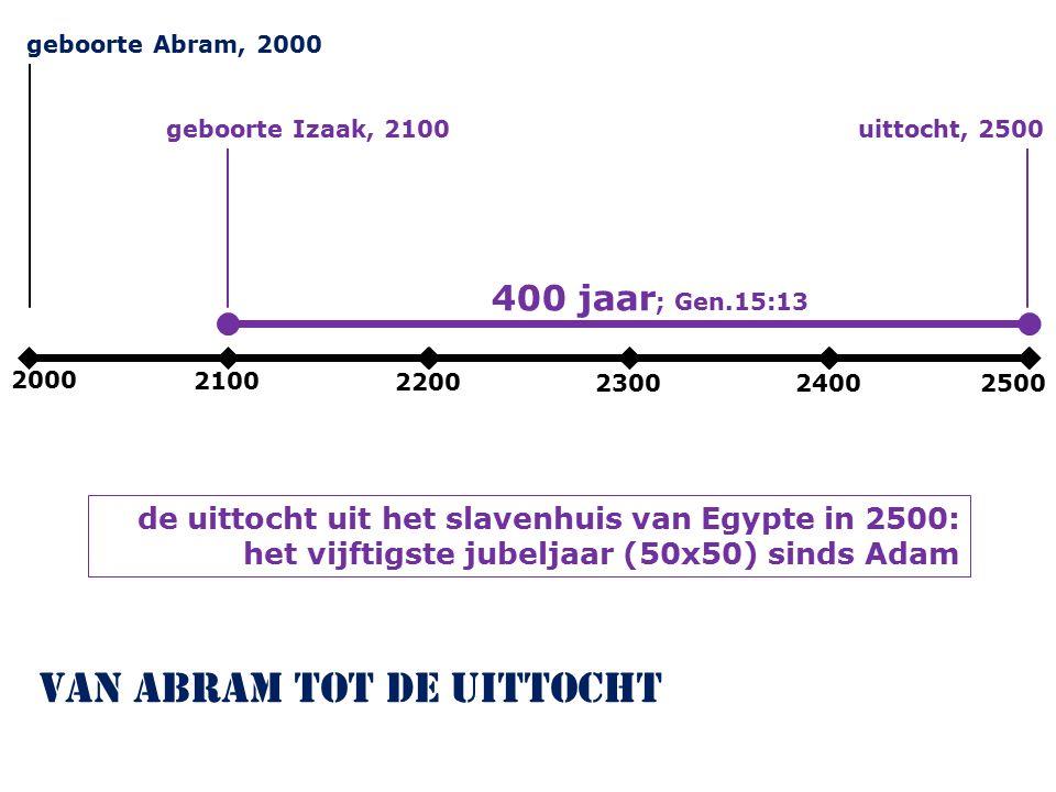 2000 2100 2200 230024002500 geboorte Abram, 2000 van Abram tot de uittocht geboorte Izaak, 2100uittocht, 2500 400 jaar ; Gen.15:13 de uittocht uit het slavenhuis van Egypte in 2500: het vijftigste jubeljaar (50x50) sinds Adam