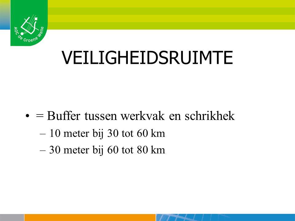 VEILIGHEIDSRUIMTE = Buffer tussen werkvak en schrikhek –10 meter bij 30 tot 60 km –30 meter bij 60 tot 80 km
