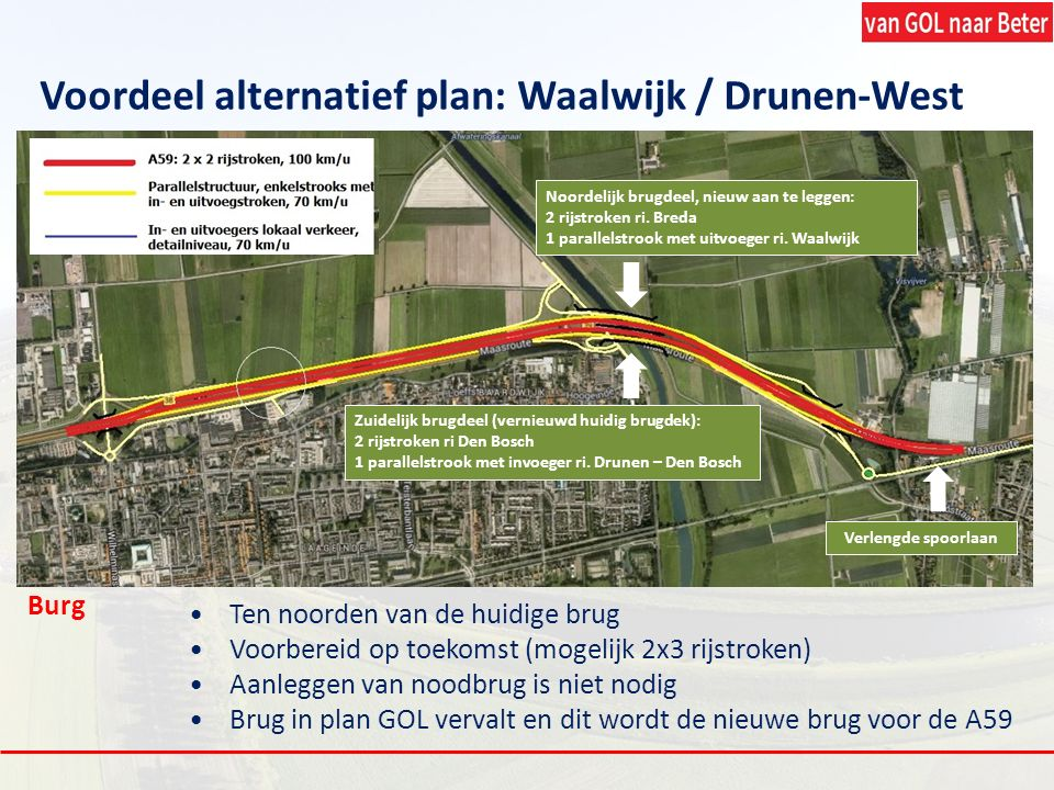 Ten noorden van de huidige brug Voorbereid op toekomst (mogelijk 2x3 rijstroken) Aanleggen van noodbrug is niet nodig Brug in plan GOL vervalt en dit