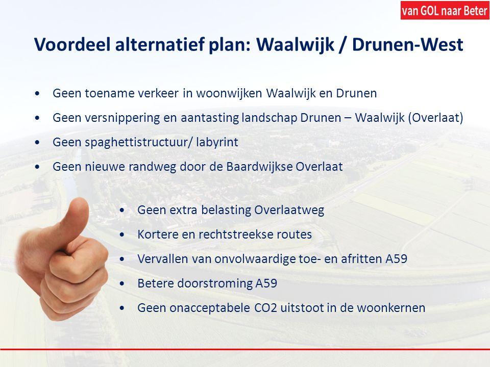 Voordeel alternatief plan: Waalwijk / Drunen-West Geen toename verkeer in woonwijken Waalwijk en Drunen Geen versnippering en aantasting landschap Dru