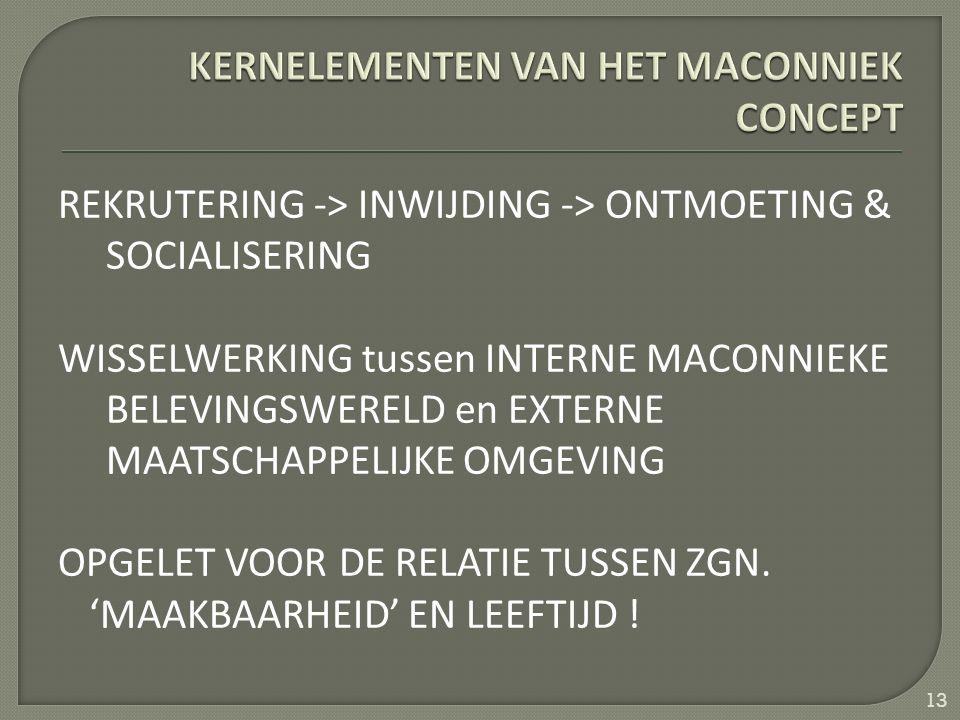 REKRUTERING -> INWIJDING -> ONTMOETING & SOCIALISERING WISSELWERKING tussen INTERNE MACONNIEKE BELEVINGSWERELD en EXTERNE MAATSCHAPPELIJKE OMGEVING OPGELET VOOR DE RELATIE TUSSEN ZGN.