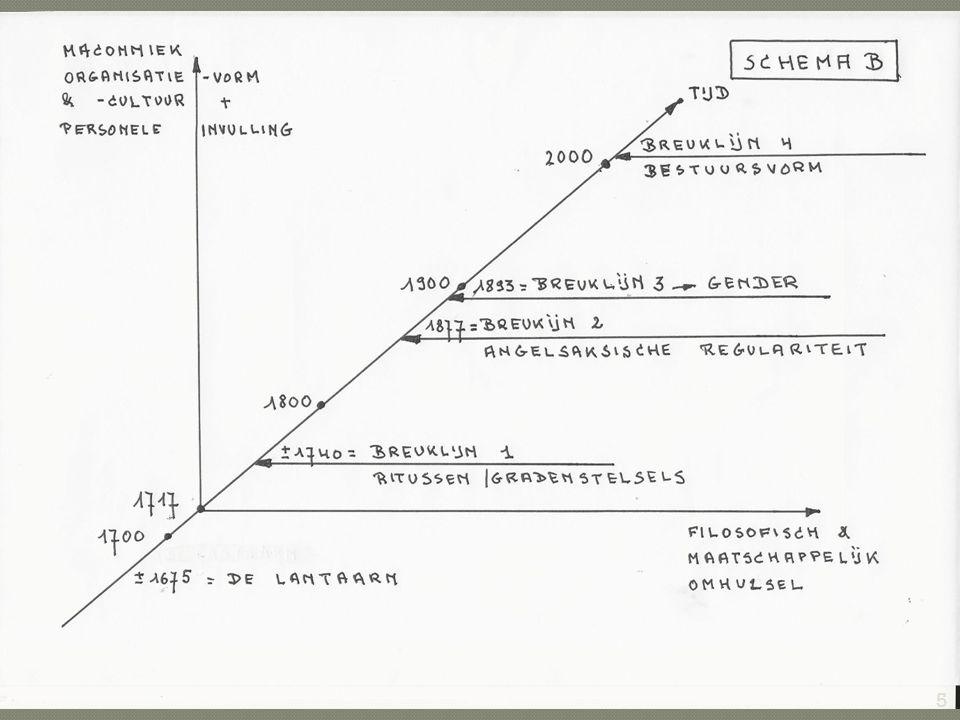  Zijn de verschillende maçonnieke subculturen die doorheen drie eeuwen Vrijmetselarij gegroeid zijn, in feite niet anders dan verschillende verschijningsvormen van éénzelfde maçonnieke cultuur .