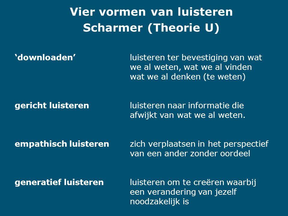Vier vormen van luisteren Scharmer (Theorie U) 'downloaden'luisteren ter bevestiging van wat we al weten, wat we al vinden wat we al denken (te weten) gericht luisterenluisteren naar informatie die afwijkt van wat we al weten.