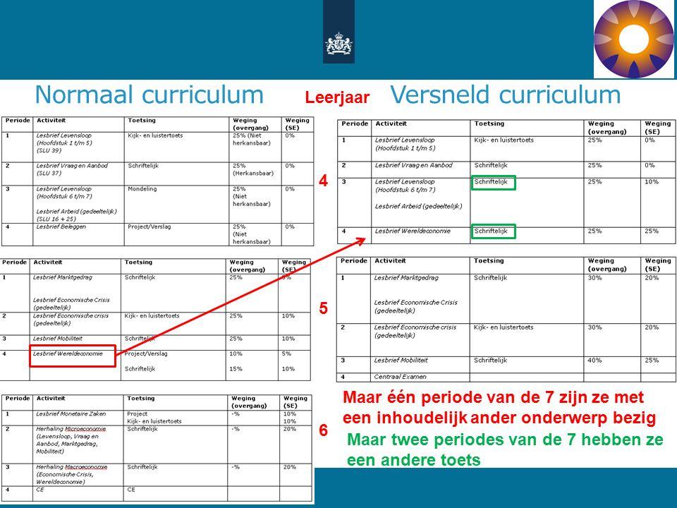 Normaal curriculum 20 Versneld curriculum 4 Leerjaar 5 6 Maar één periode van de 7 zijn ze met een inhoudelijk ander onderwerp bezig Maar twee periodes van de 7 hebben ze een andere toets