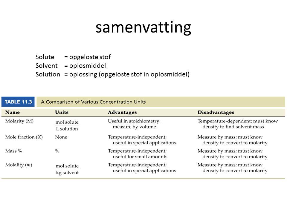samenvatting Solute = opgeloste stof Solvent = oplosmiddel Solution = oplossing (opgeloste stof in oplosmiddel)