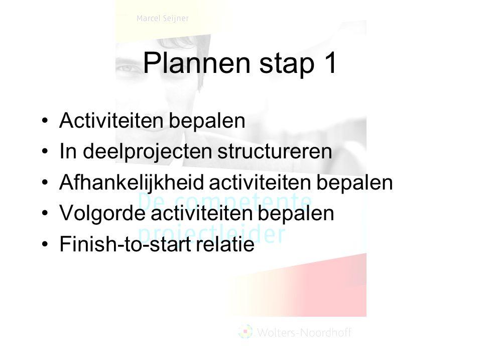 Plannen stap 1 Activiteiten bepalen In deelprojecten structureren Afhankelijkheid activiteiten bepalen Volgorde activiteiten bepalen Finish-to-start relatie