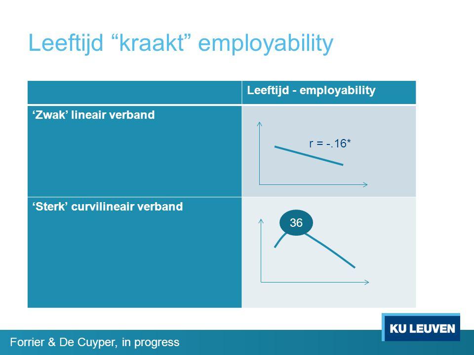 "Leeftijd ""kraakt"" employability Leeftijd - employability 'Zwak' lineair verband 'Sterk' curvilineair verband r = -.16* 36 Forrier & De Cuyper, in prog"