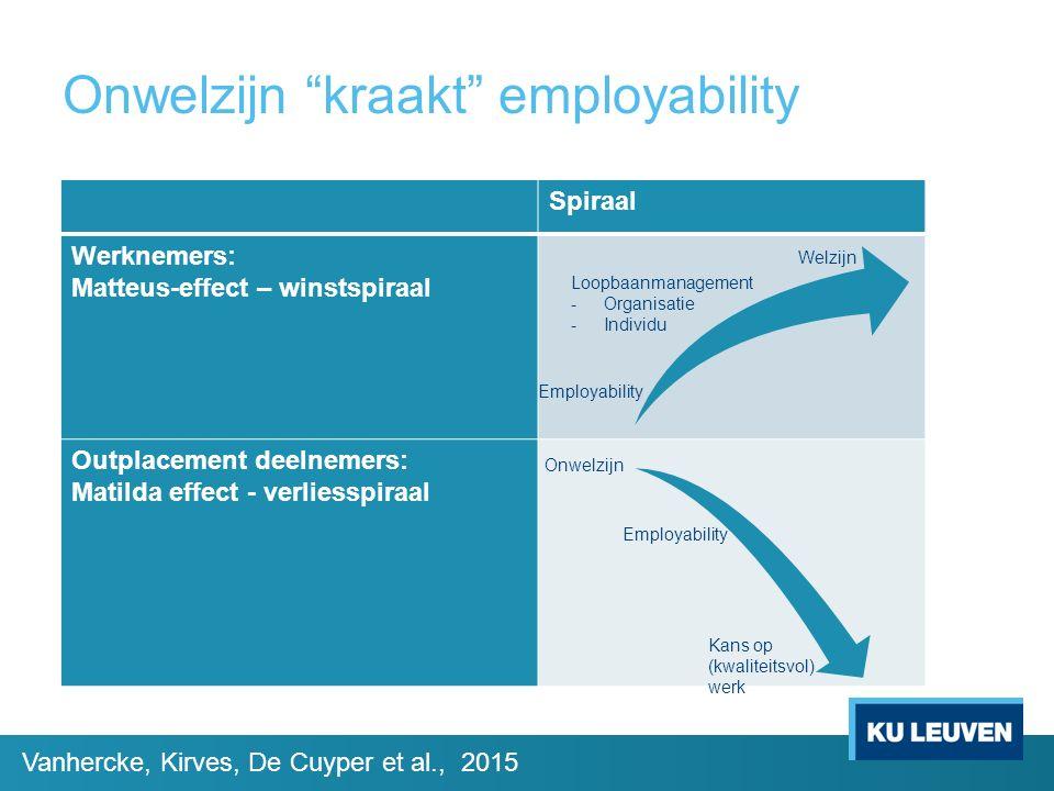 """Onwelzijn """"kraakt"""" employability Spiraal Werknemers: Matteus-effect – winstspiraal Outplacement deelnemers: Matilda effect - verliesspiraal Employabil"""