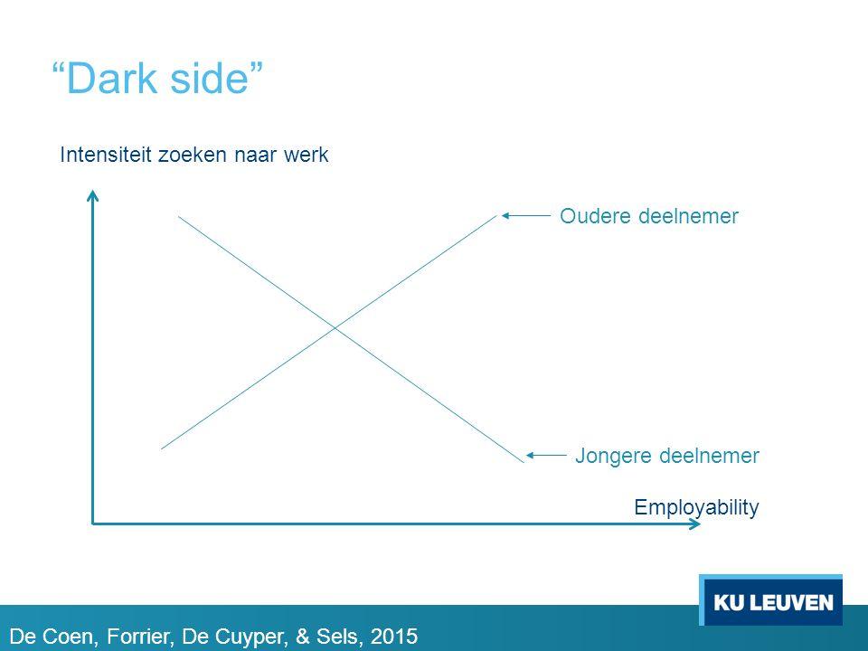 """""""Dark side"""" Employability Intensiteit zoeken naar werk Oudere deelnemer Jongere deelnemer De Coen, Forrier, De Cuyper, & Sels, 2015"""