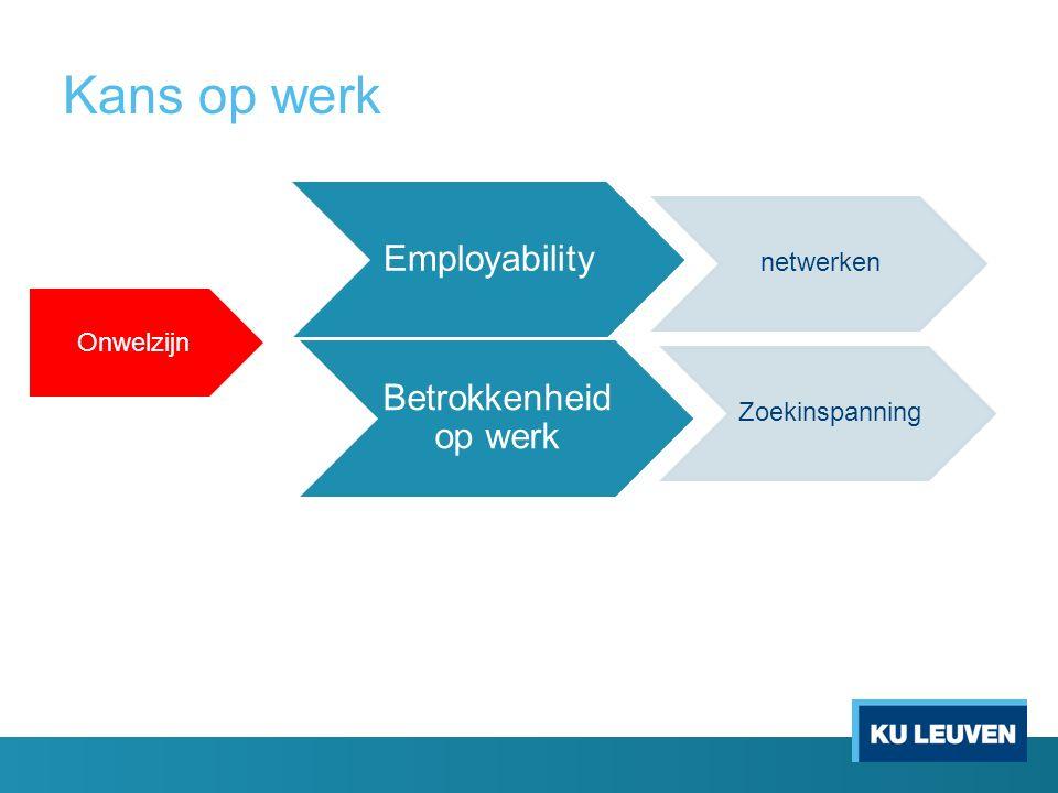 Kans op werk Employability netwerken Zoekinspanning Betrokkenheid op werk Onwelzijn