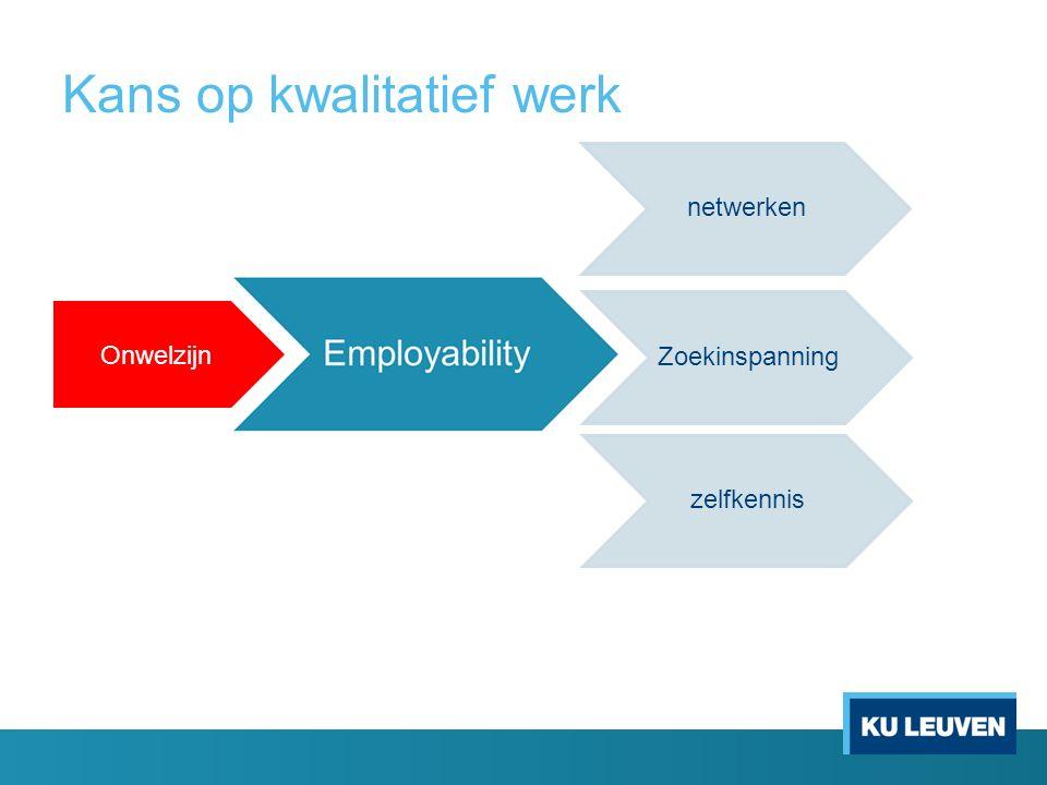 Kans op kwalitatief werk Onwelzijn netwerken zelfkennis Zoekinspanning