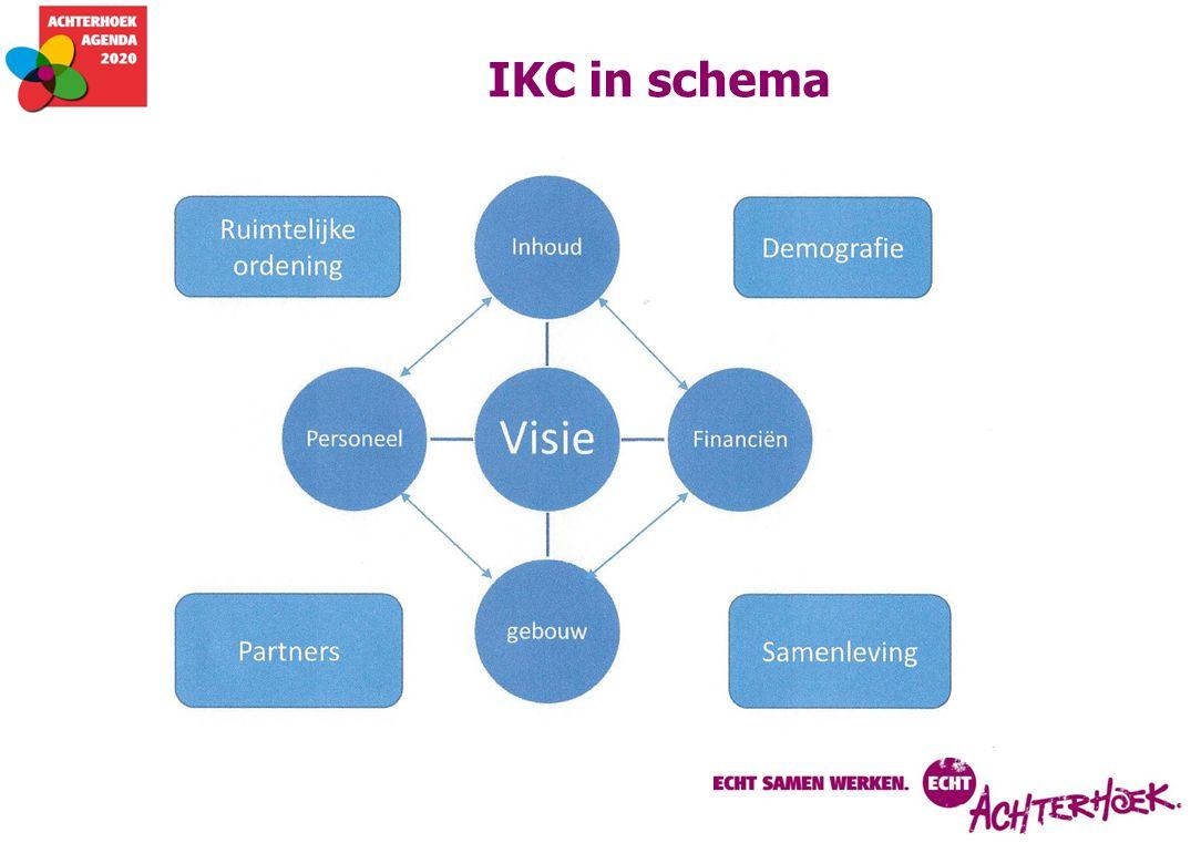 IKC in schema