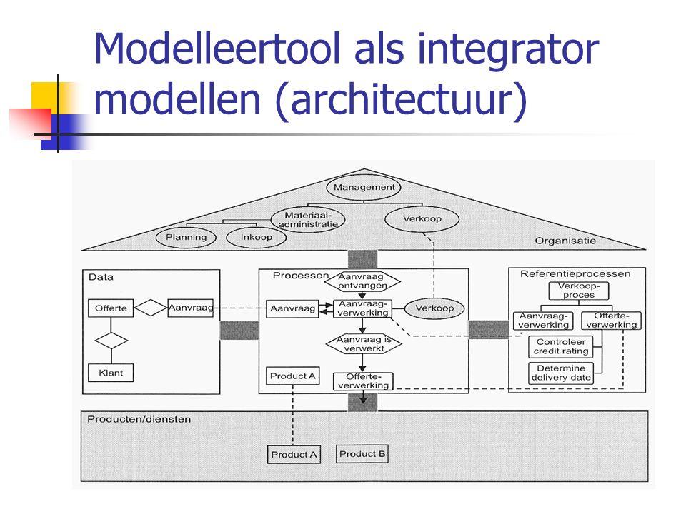 Modelleertool als integrator modellen (architectuur)