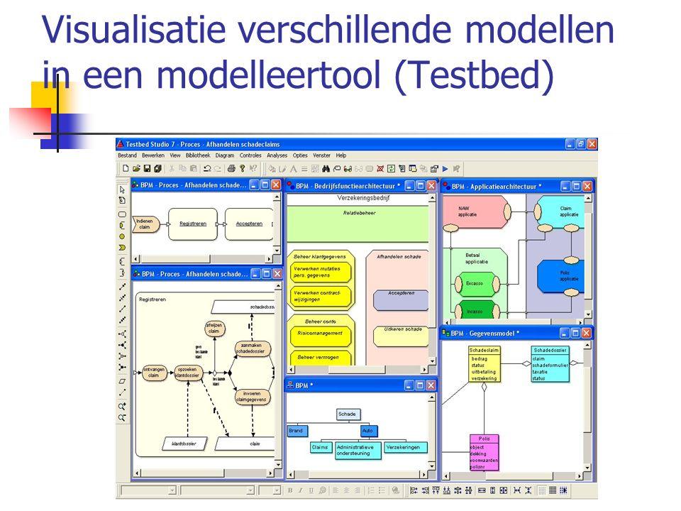 Visualisatie verschillende modellen in een modelleertool (Testbed)