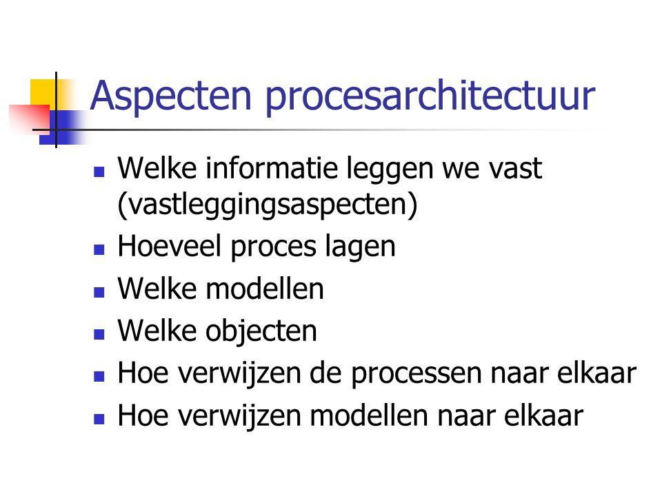 Aspecten procesarchitectuur Welke informatie leggen we vast (vastleggingsaspecten) Hoeveel proces lagen Welke modellen Welke objecten Hoe verwijzen de