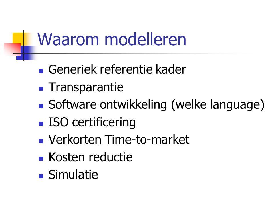 Waarom modelleren Generiek referentie kader Transparantie Software ontwikkeling (welke language) ISO certificering Verkorten Time-to-market Kosten red