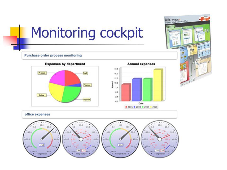 Monitoring cockpit