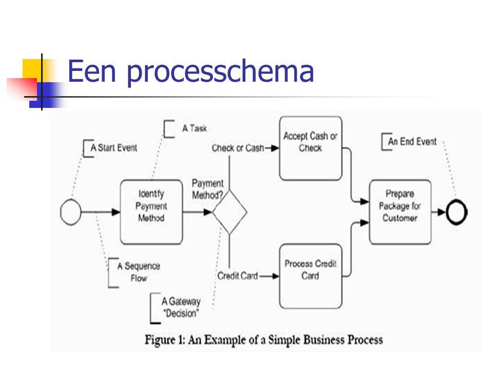 Een processchema