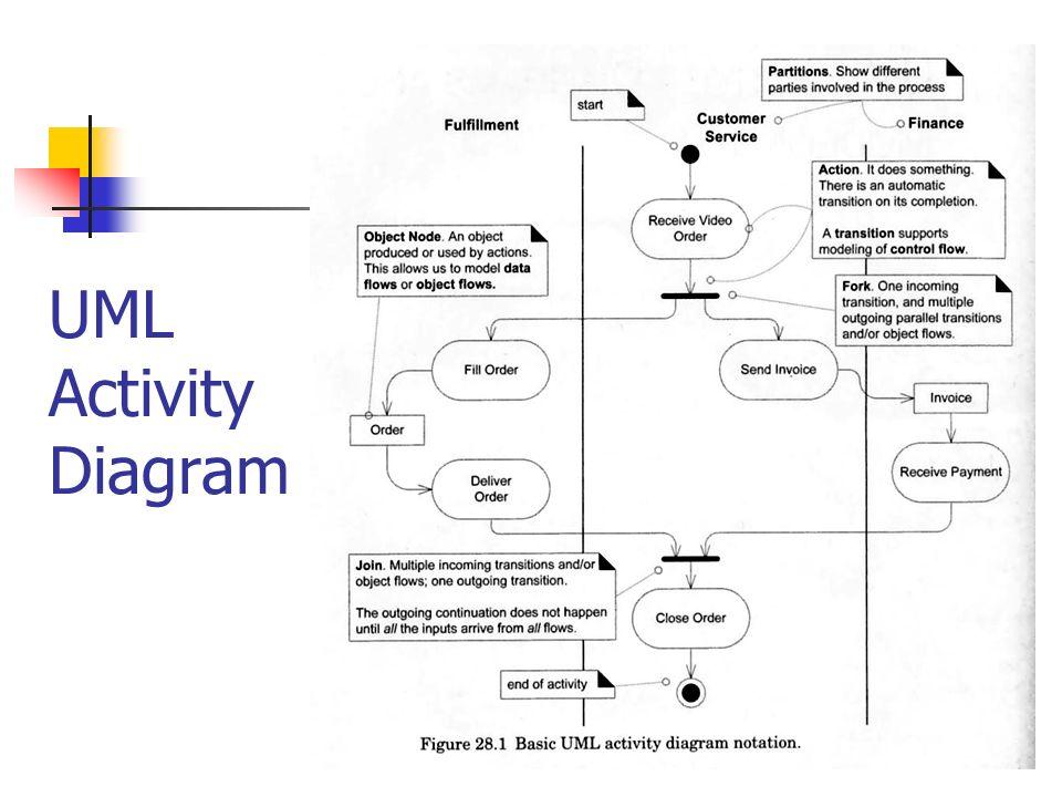Zachmann (ICT) Framework