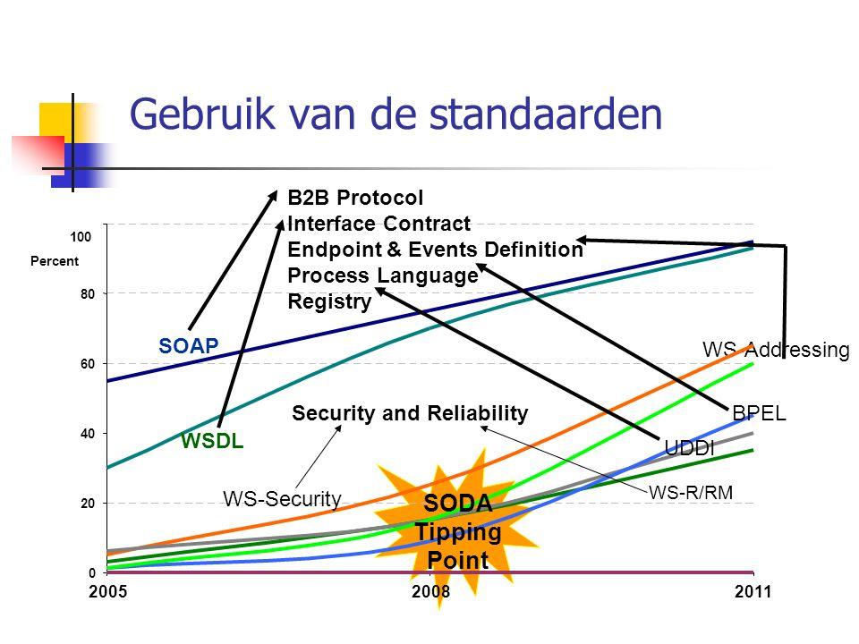 Conventiedocument (randvoorwaarden) Doelstelling procesmanagement Structuur procestool Gebruikersrechten e.d.