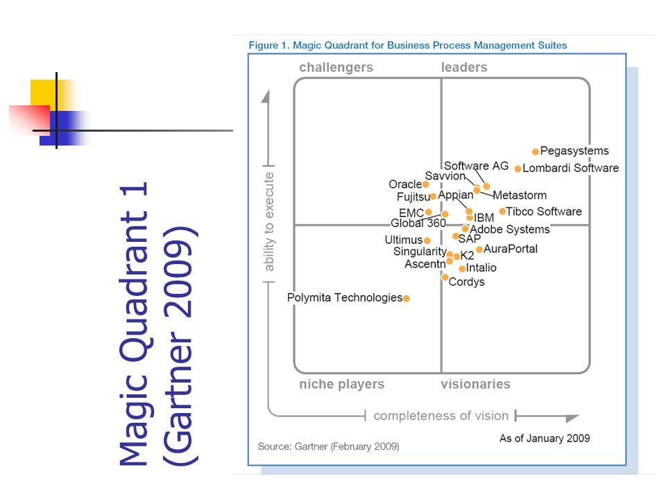 Magic Quadrant 2 (Gartner 2012)