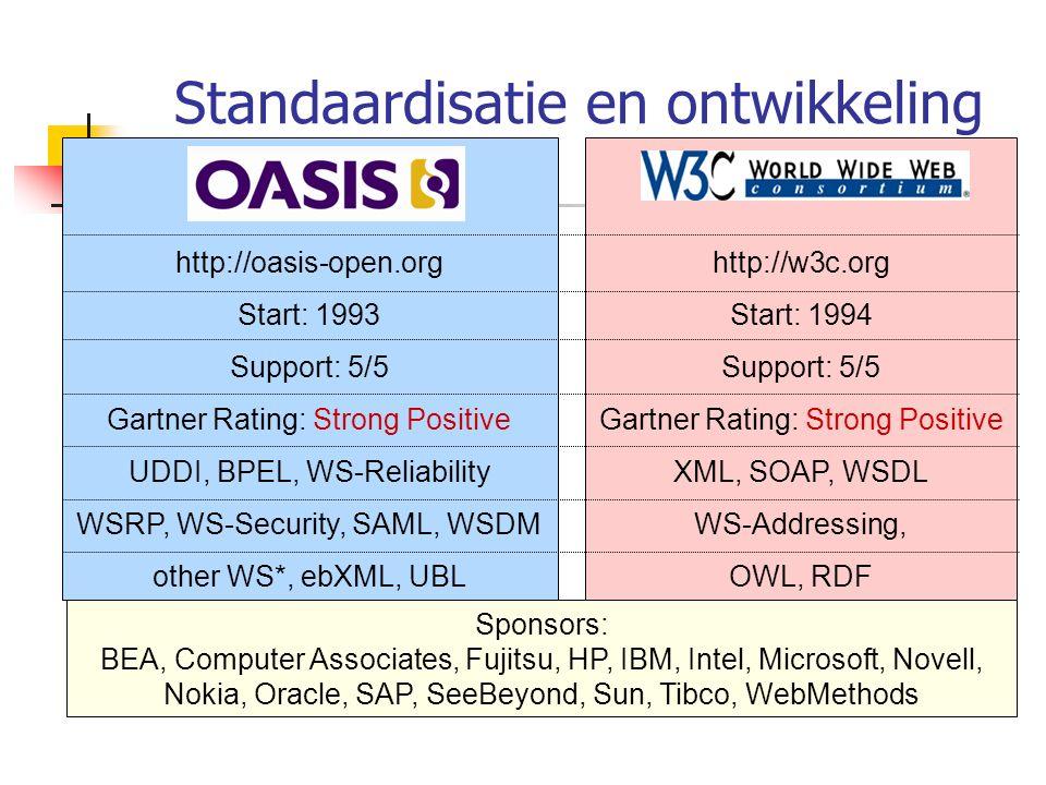 Standaardisatie en ontwikkeling (2)