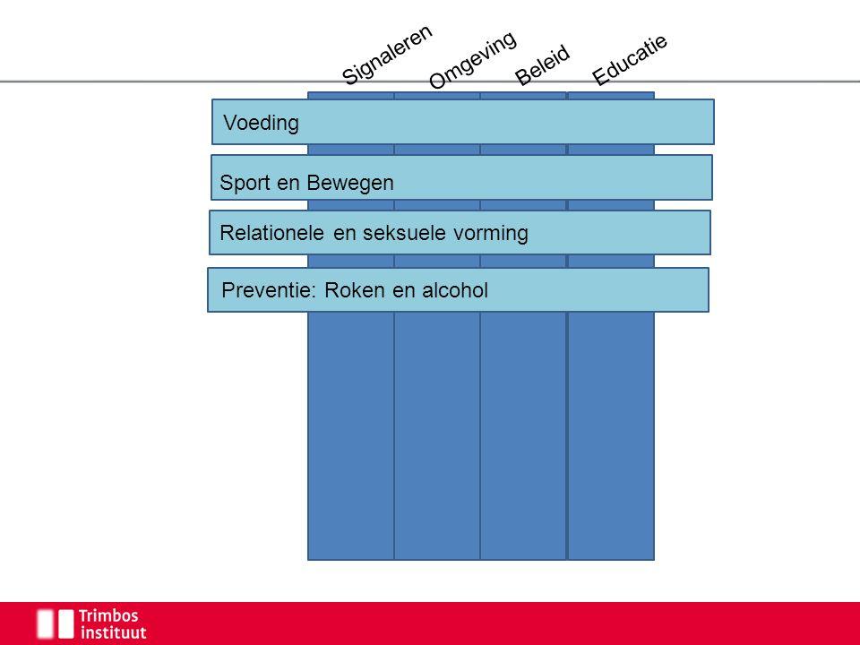 Signaleren Omgeving Beleid Educatie Voeding Preventie: Roken en alcohol Sport en Bewegen Relationele en seksuele vorming