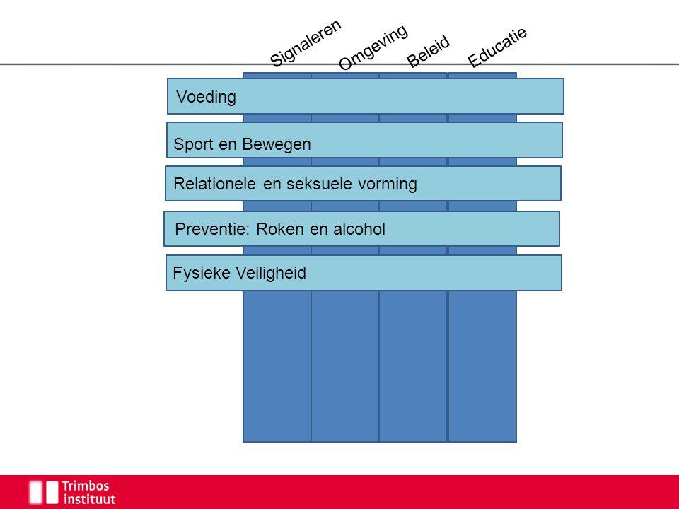 Signaleren Omgeving Beleid Educatie Voeding Fysieke Veiligheid Preventie: Roken en alcohol Sport en Bewegen Relationele en seksuele vorming