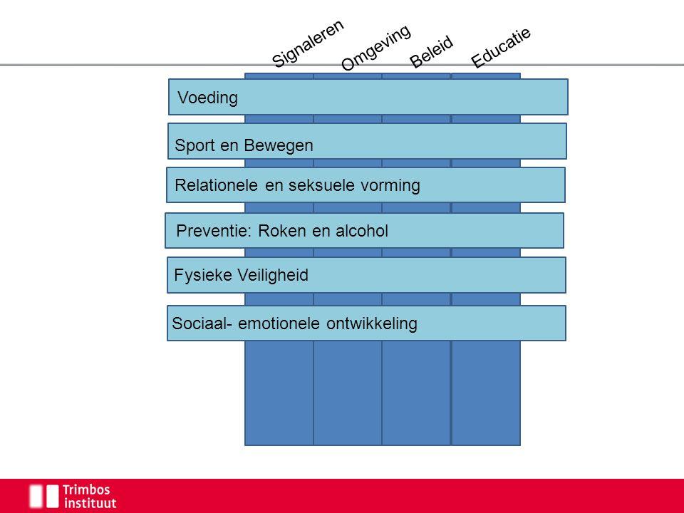 Signaleren Omgeving Beleid Educatie Voeding Sociaal- emotionele ontwikkeling Fysieke Veiligheid Preventie: Roken en alcohol Sport en Bewegen Relatione