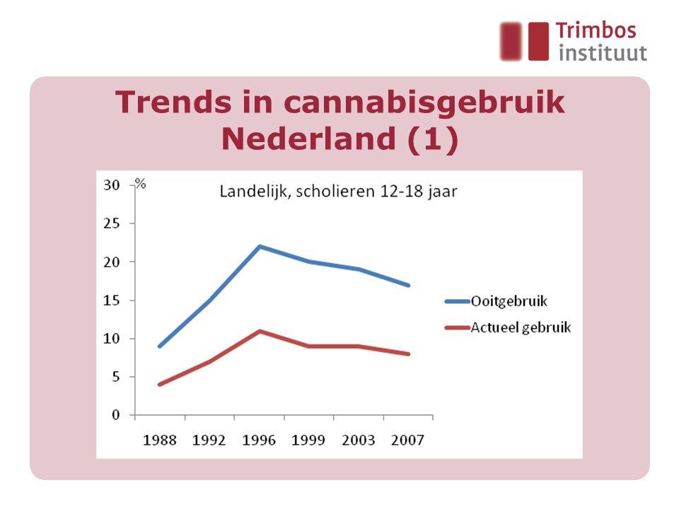 Trends in cannabisgebruik Nederland (1)