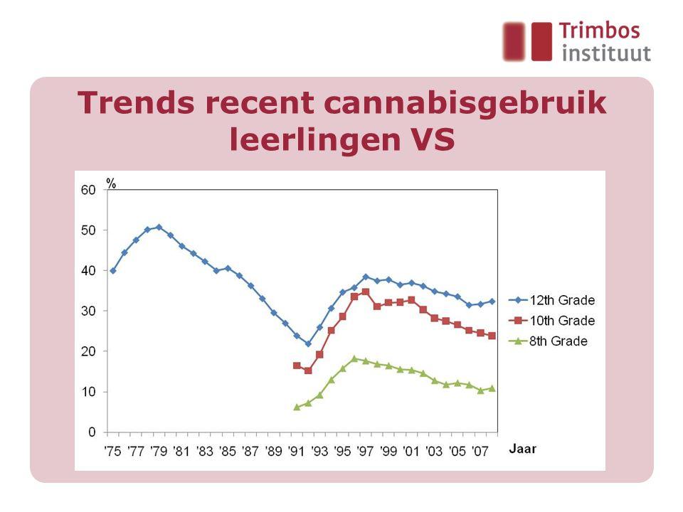 Trends recent cannabisgebruik leerlingen VS