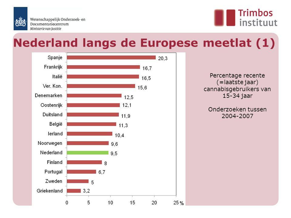 Nederland langs de Europese meetlat (1) Percentage recente (=laatste jaar) cannabisgebruikers van 15-34 jaar Onderzoeken tussen 2004-2007