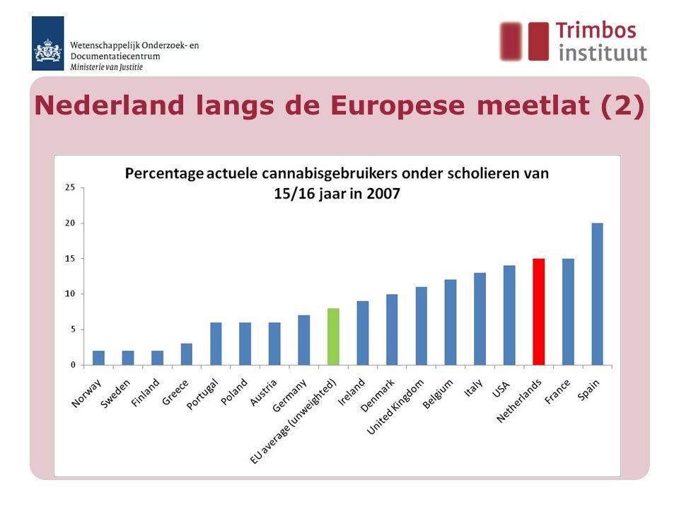 Nederland langs de Europese meetlat (2)