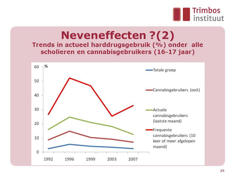 Neveneffecten ?(2) Trends in actueel harddrugsgebruik (%) onder alle scholieren en cannabisgebruikers (16-17 jaar) 25