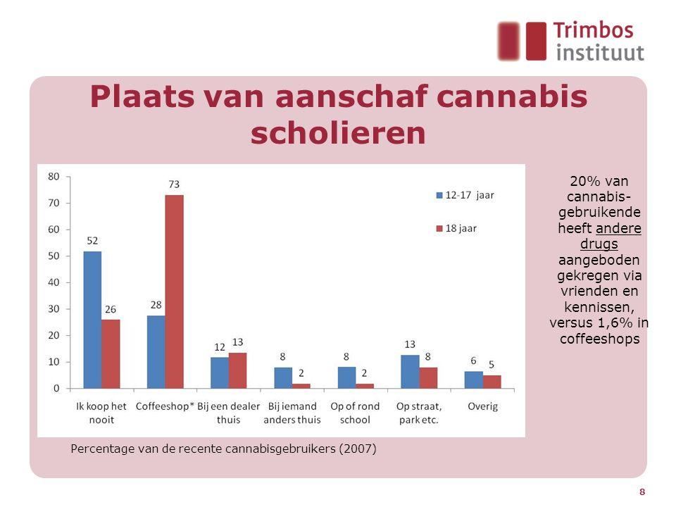 Plaats van aanschaf cannabis scholieren 8 Percentage van de recente cannabisgebruikers (2007) 20% van cannabis- gebruikende heeft andere drugs aangeboden gekregen via vrienden en kennissen, versus 1,6% in coffeeshops