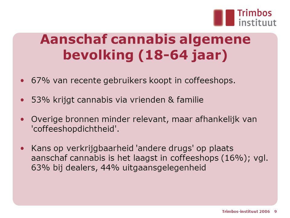 Aanschaf cannabis algemene bevolking (18-64 jaar) 67% van recente gebruikers koopt in coffeeshops. 53% krijgt cannabis via vrienden & familie Overige