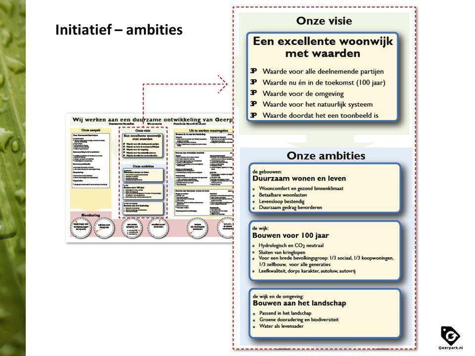Initiatief – ambities
