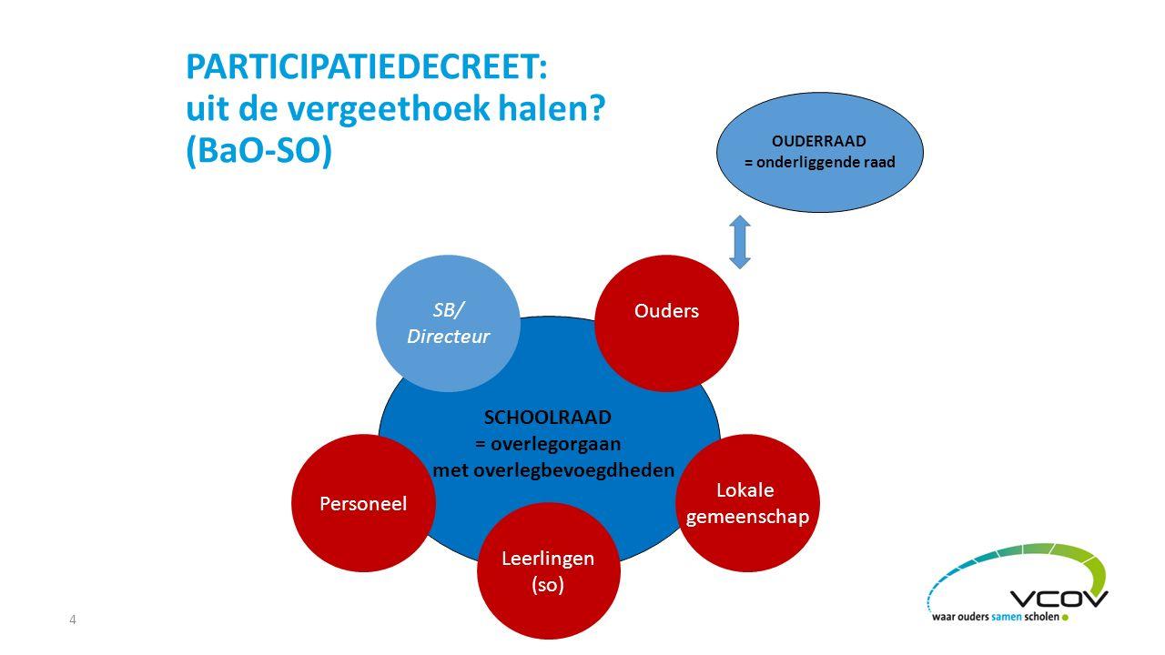 4 SCHOOLRAAD = overlegorgaan met overlegbevoegdheden Ouders Personeel Lokale gemeenschap SB/ Directeur OUDERRAAD = onderliggende raad PARTICIPATIEDECR