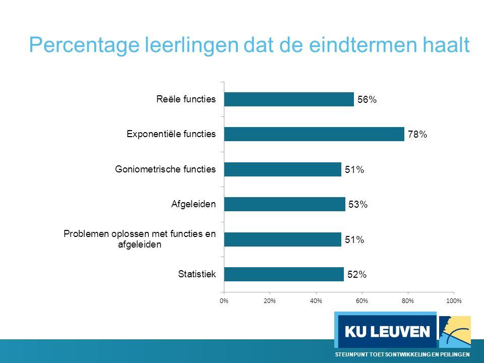STEUNPUNT TOETSONTWIKKELING EN PEILINGEN Percentage leerlingen dat de eindtermen haalt